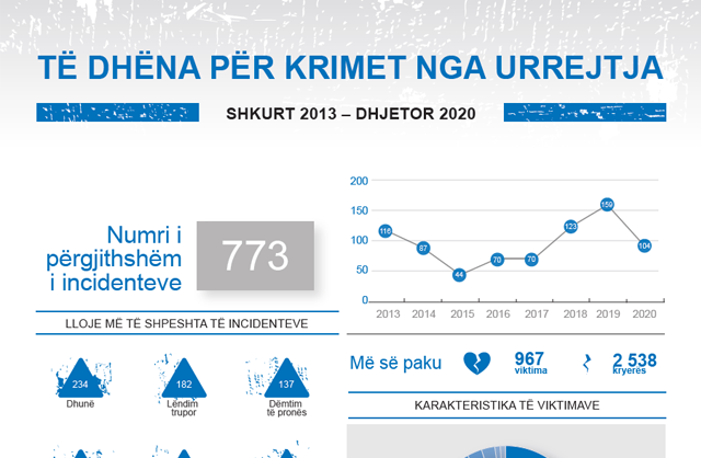 Data on hate crimes - February 2013 – December 2020