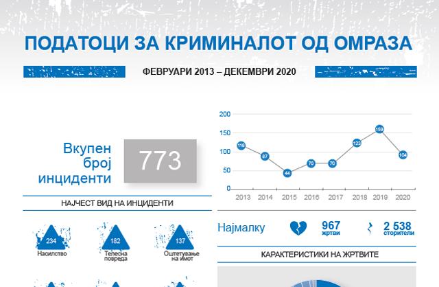 Податоци за криминалот од омраза - февруари 2013 – декември 2020